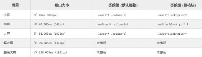 Bootstrap3.0教程 Bootstrap3 Foundation5 Bootstrap3.0学习